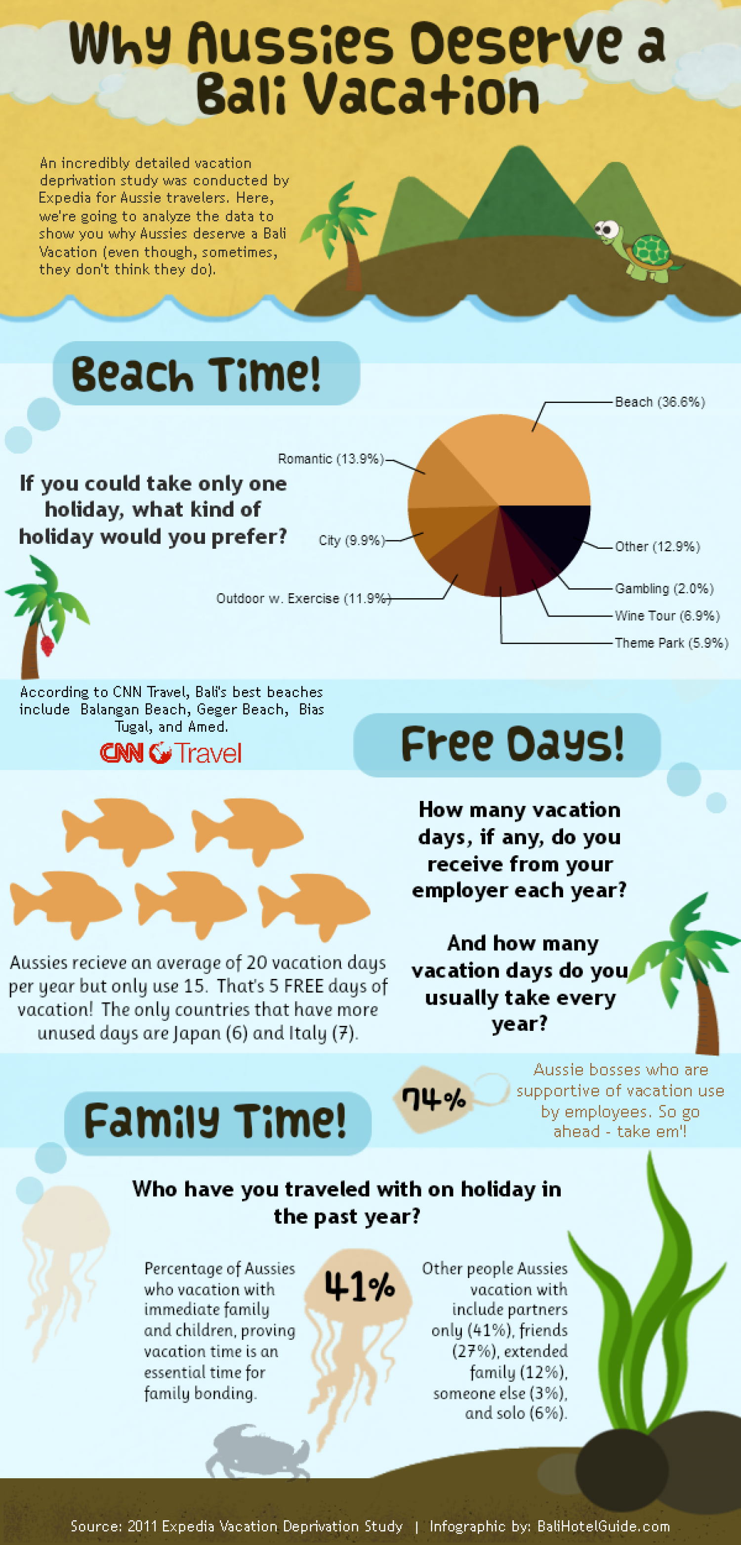 Why Aussies Deserve a Bali Vacation Infographic