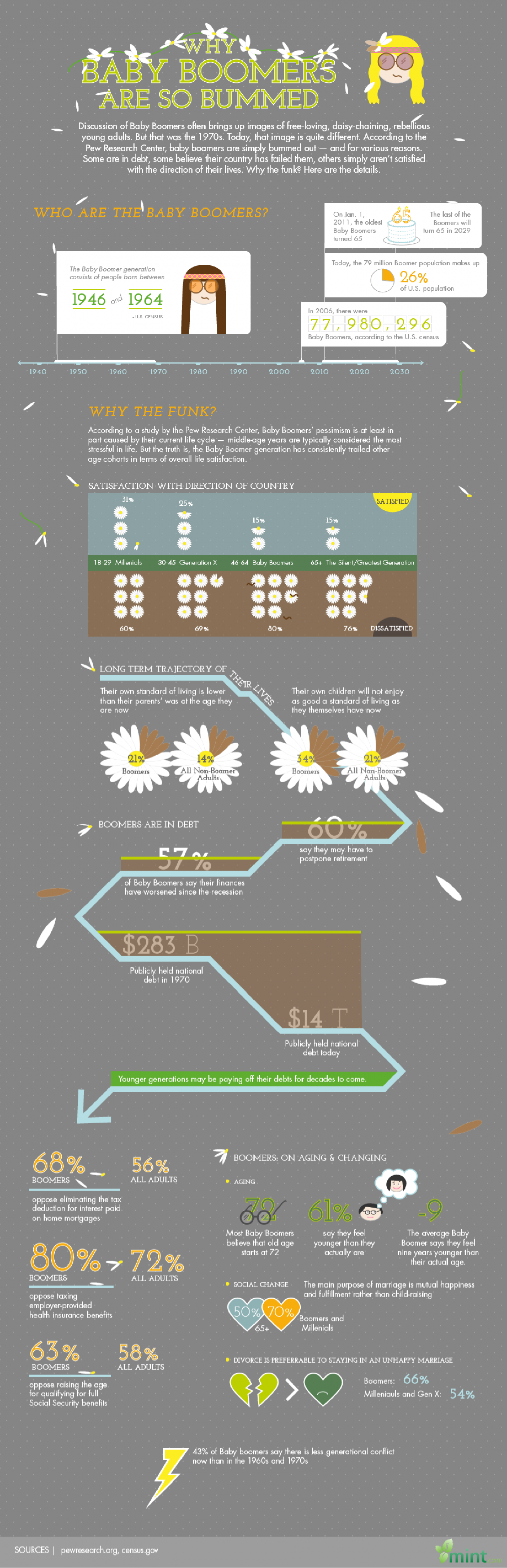 Why Baby Boomers Are So Bummed Infographic