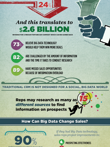 Why Big Data is a Big Deal for Sales Infographic