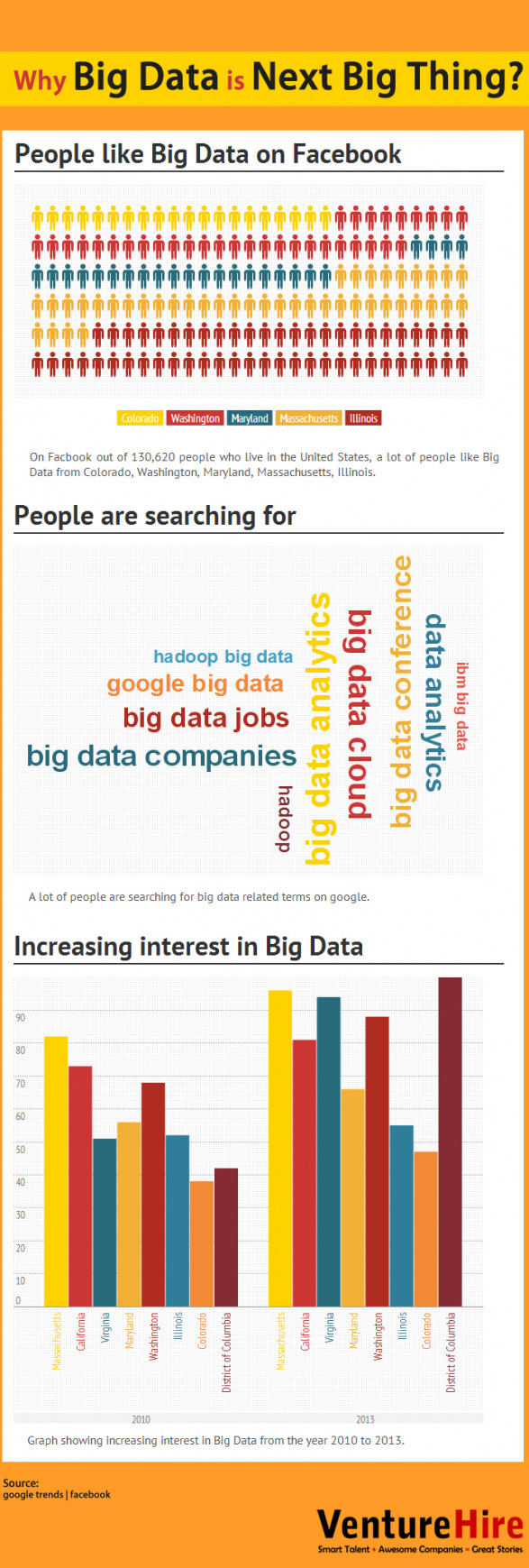 Why Big Data is Next Big Thing?