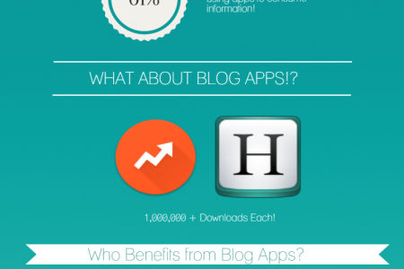 Why Blogs Need Dedicated Apps Infographic