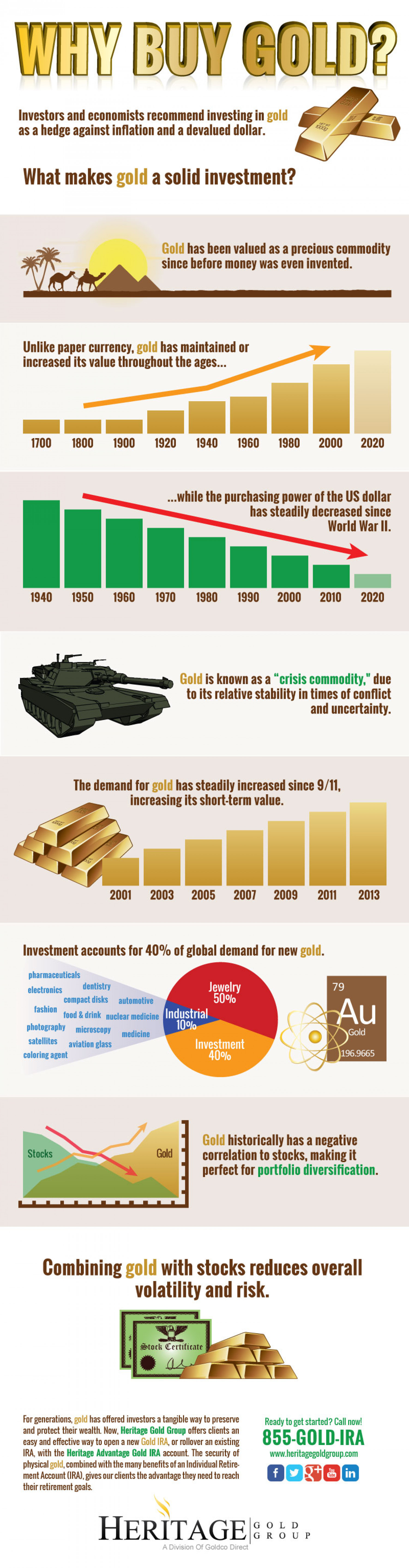 Why Buy Gold Infographic