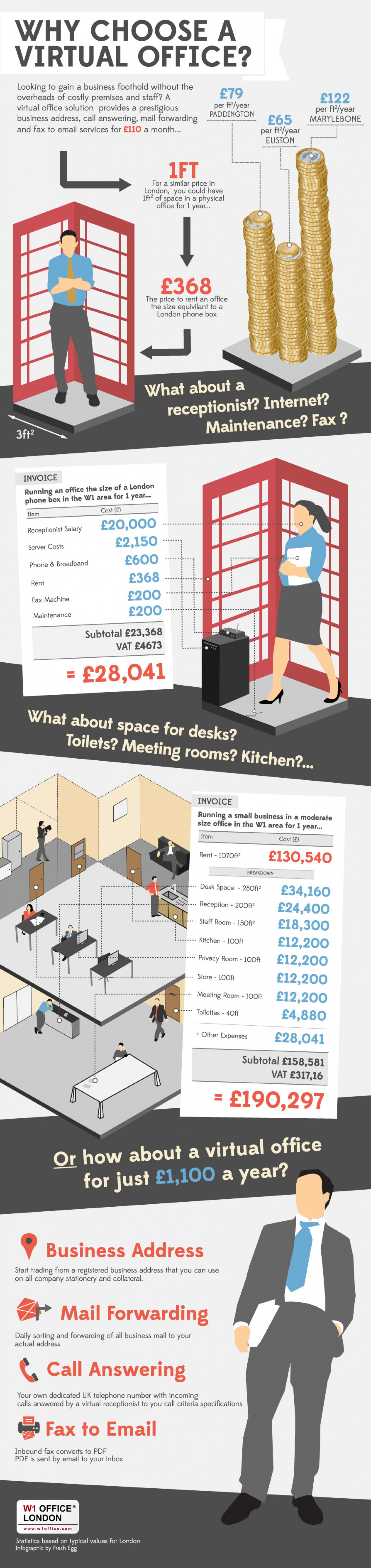Why Choose a Virtual Office? Infographic