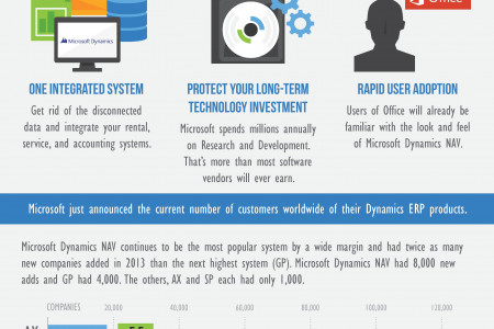 Why Choose Microsoft Dynamics NAV? Infographic