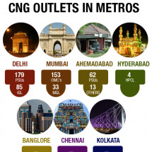 Why CNG is still not the 'fuel of choice' for private vehicles? Infographic