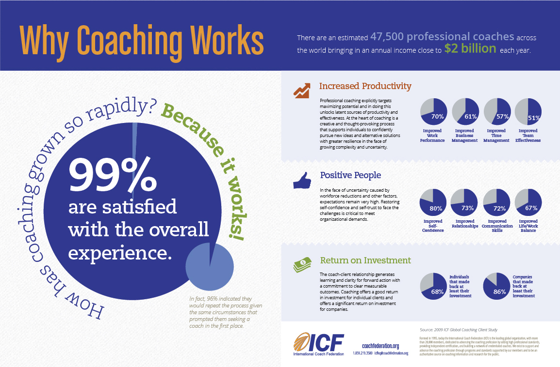 coaching and leadership in the workplace Coaching for leadership: the practice of leadership coaching from the world's greatest coaches details how to make process consultation work in leadership coaching.