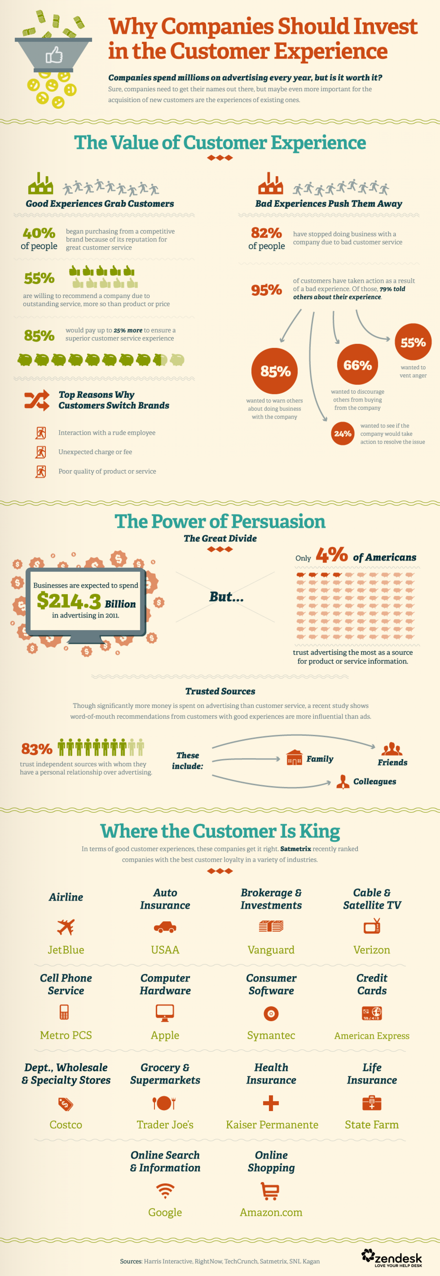 Why Companies Should Invest in the Customer Experience Infographic