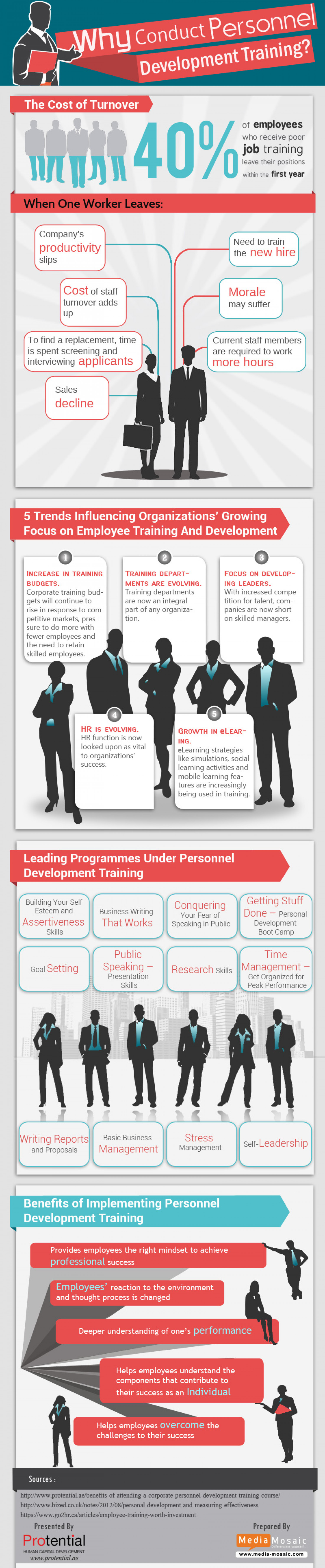 Why Conduct Personnel Development Training Infographic