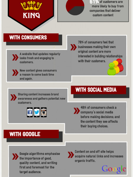 Why Content is King Infographic