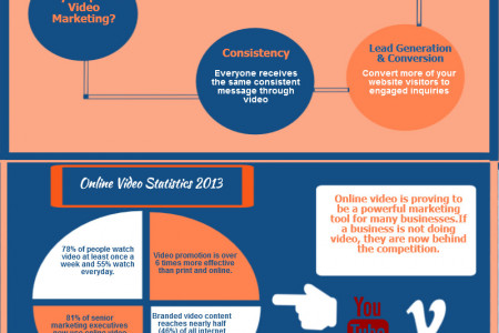 Why Corporate video marketing Is Must For Business Growth Infographic