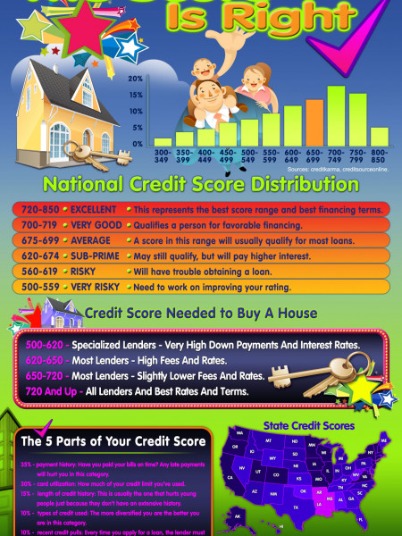 Why Credit Scores Reign Supreme in Today's Economic Climate Infographic