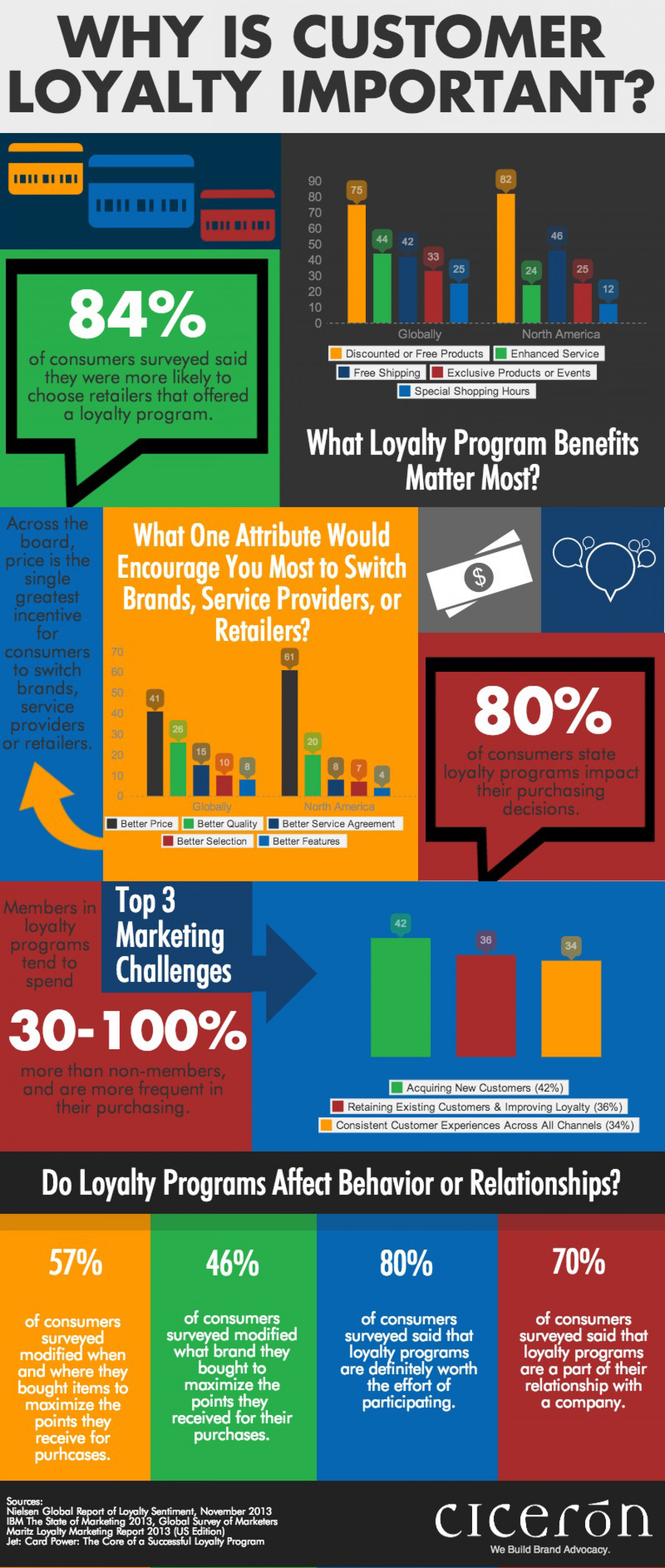 Why Customer Loyalty Is Important Infographic