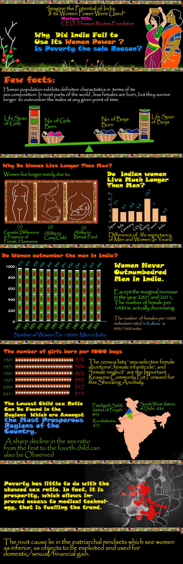 Status Of Indian Women  Infographic