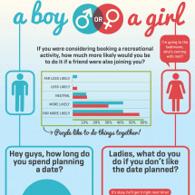 Why Dinner is a Terrible Date Idea Infographic