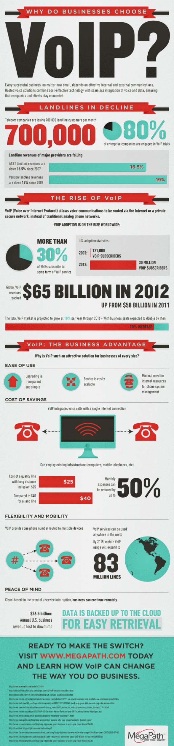 Why Do Businesses Choose VoIP?