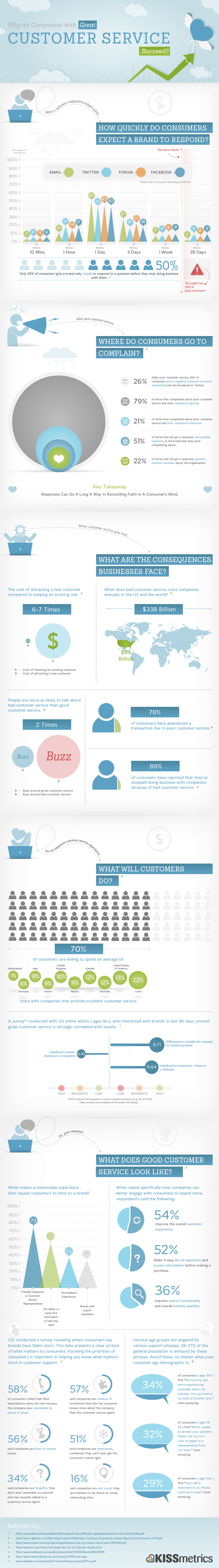 Why do Companies with Great Customer Service Succeed?