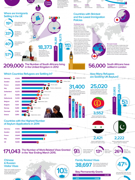Why Do Immigrants Come to the UK? Infographic