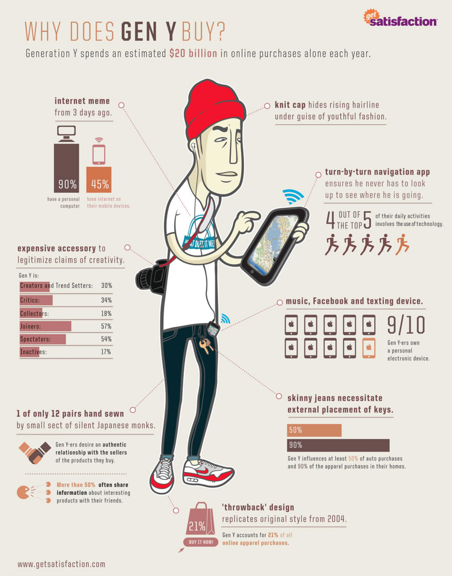 Why Does Gen Y Buy Infographic