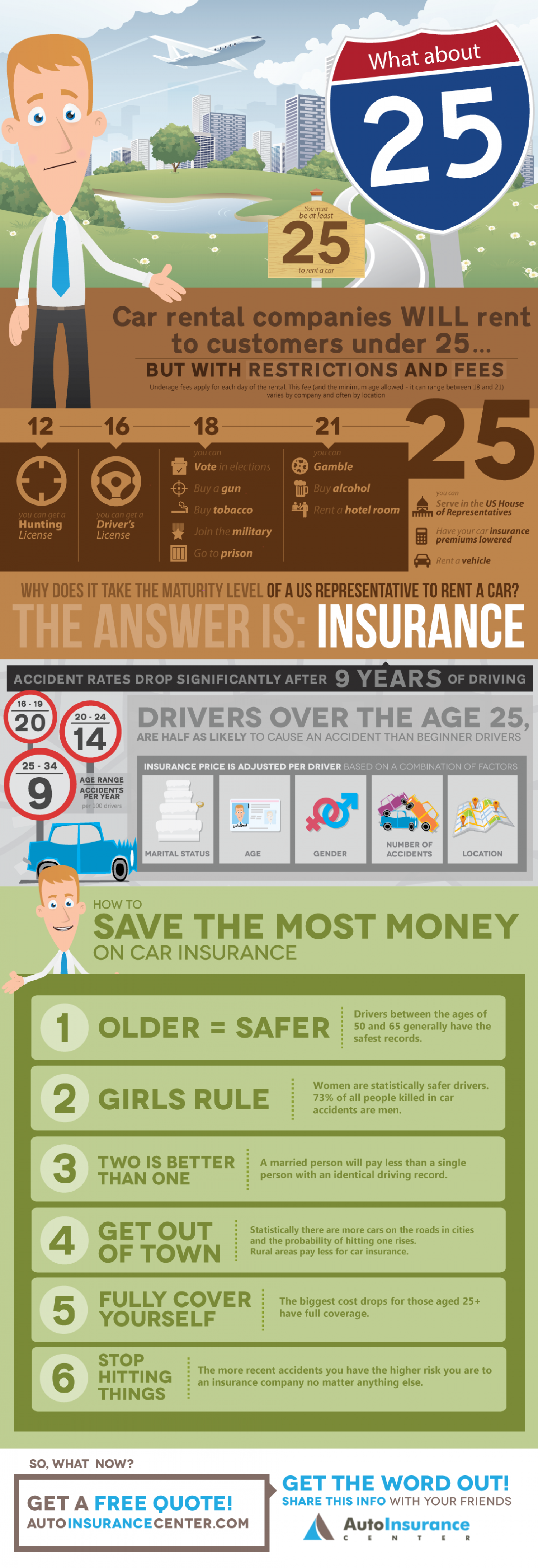 Why Does Insurance Drop When You're 25? Infographic