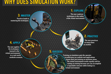 Why Does Simulation Work? Infographic