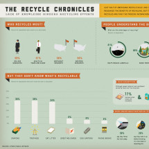 Why Don't Americans Recycle? Infographic