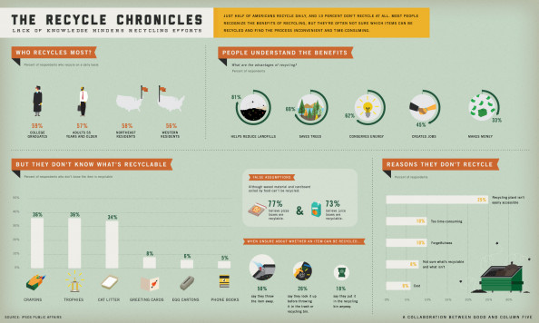 Why Don&#039;t Americans Recycle? Infographic