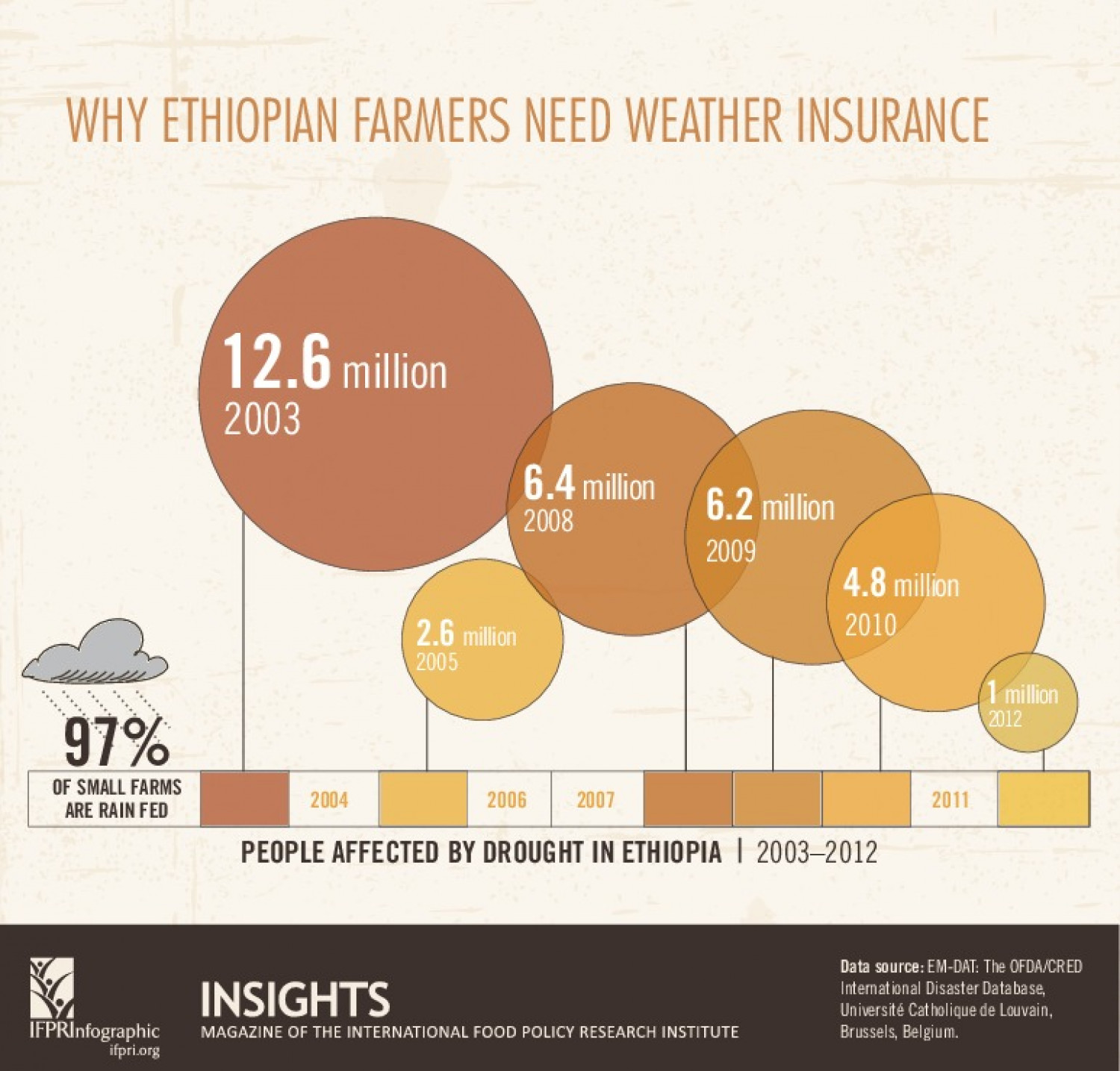 Why Ethiopian Farmers Need Weather Insurance Infographic