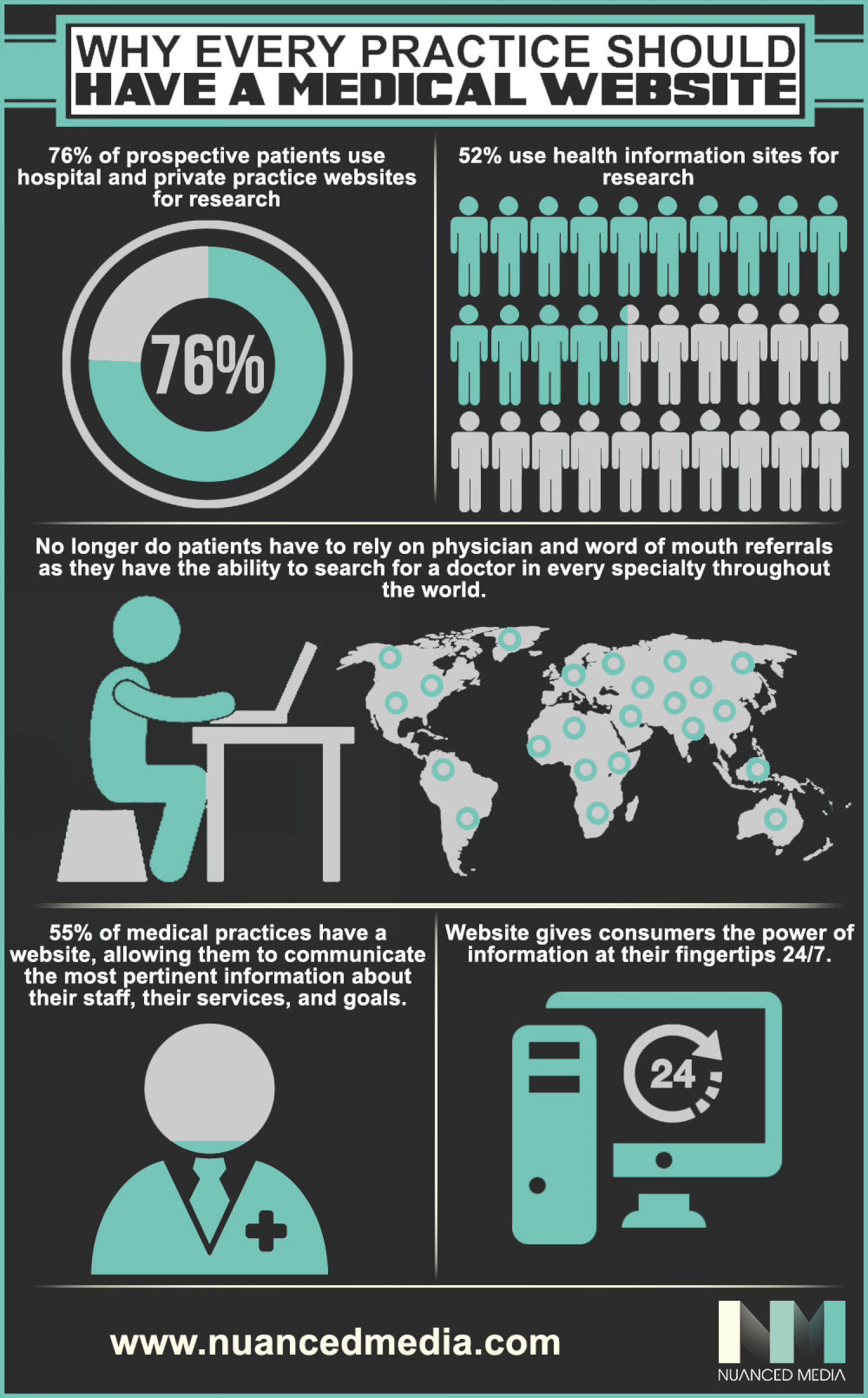 Why Every Practice Should Have A Medical Website Infographic