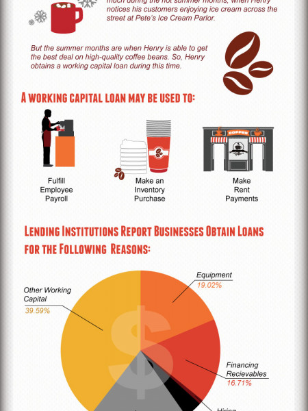 Why Every Small Business Owner Should Consider A Working Capital Loan Infographic