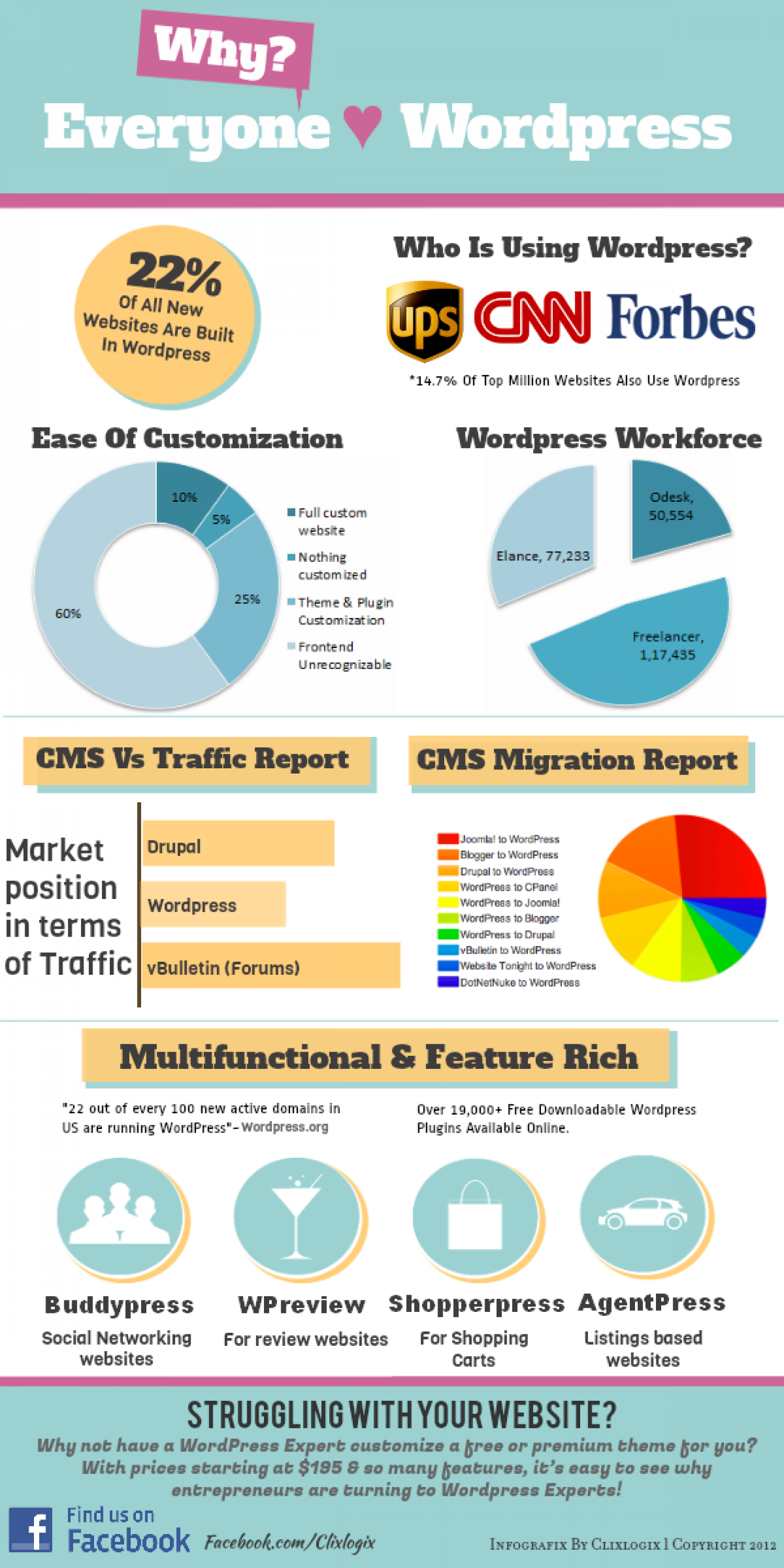 Why Everyone Loves Wordpress As  A CMS? Infographic