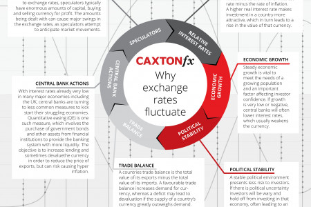 Why exchange rates fluctuate Infographic