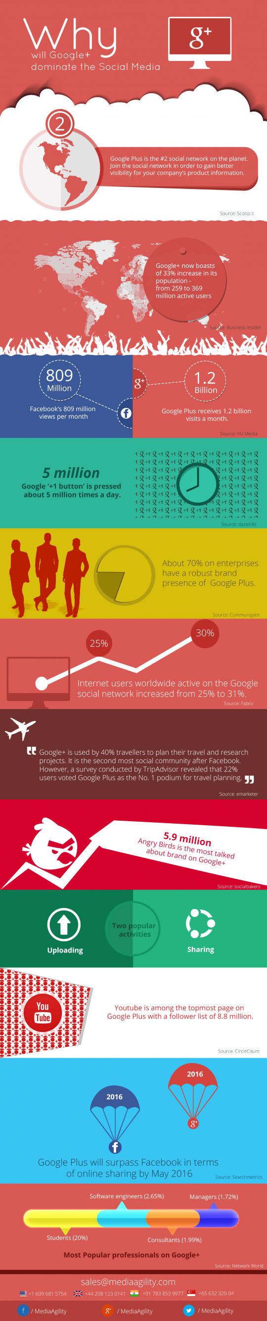 Why Will Google+ Dominate The Social Media
