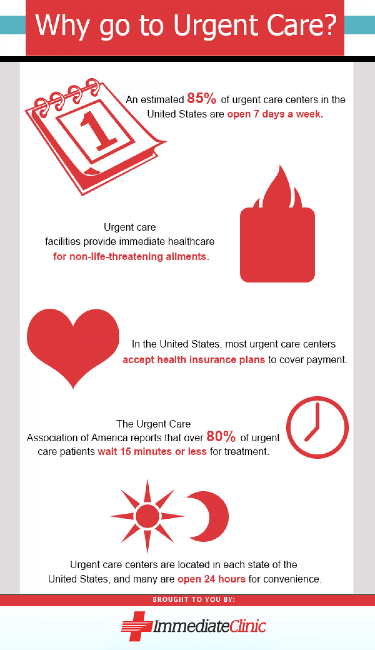 Why Got To Urgent Care? Infographic