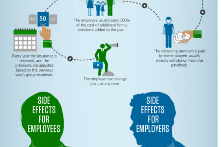 Why Group Health Insurance Isn't Ideal for Small Businesses Infographic