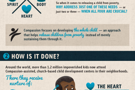 Why Holistic Child Development? Infographic