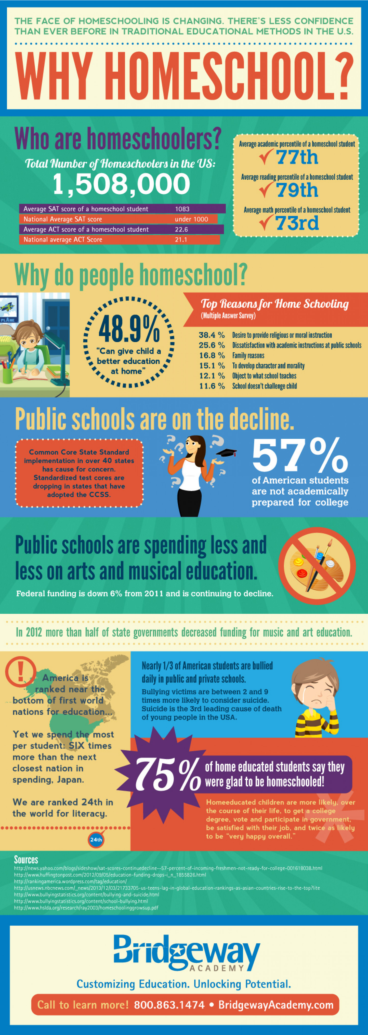 Why Homeschool? Infographic