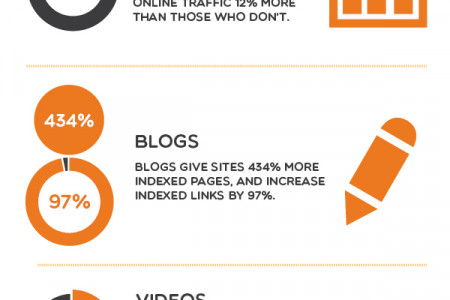 Why Infographics Blogs and Videos Infographic