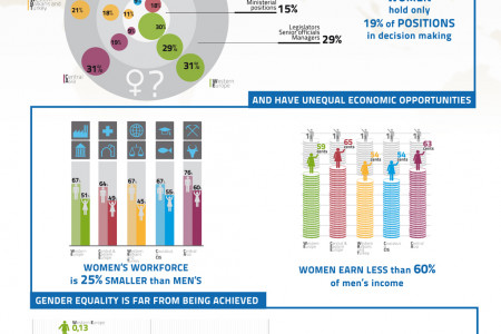 Why invest in Gender Equality in Europe and Central Asia Infographic