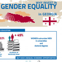 Why invest in Gender Equality in Georgia? Infographic