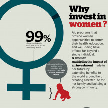 Why Invest in Women? Infographic