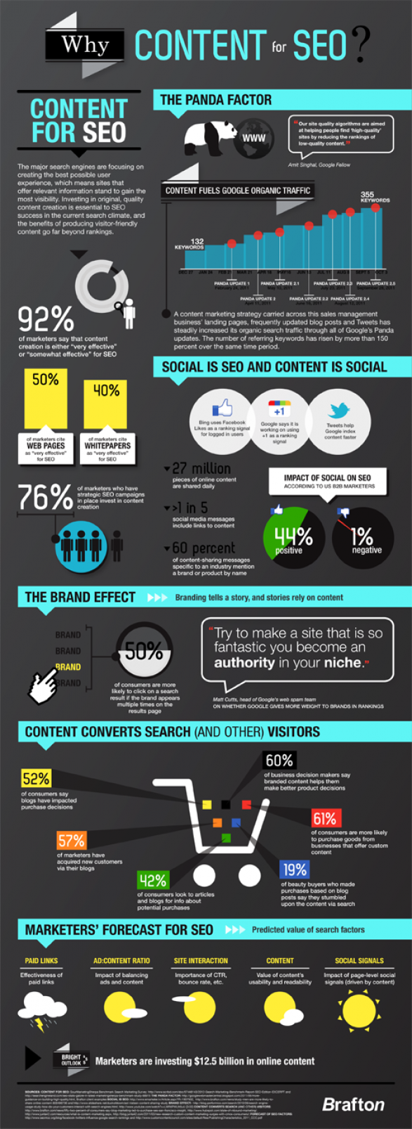 Why is content important for SEO