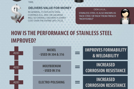 Why is Stainless Steel Incredible? Infographic