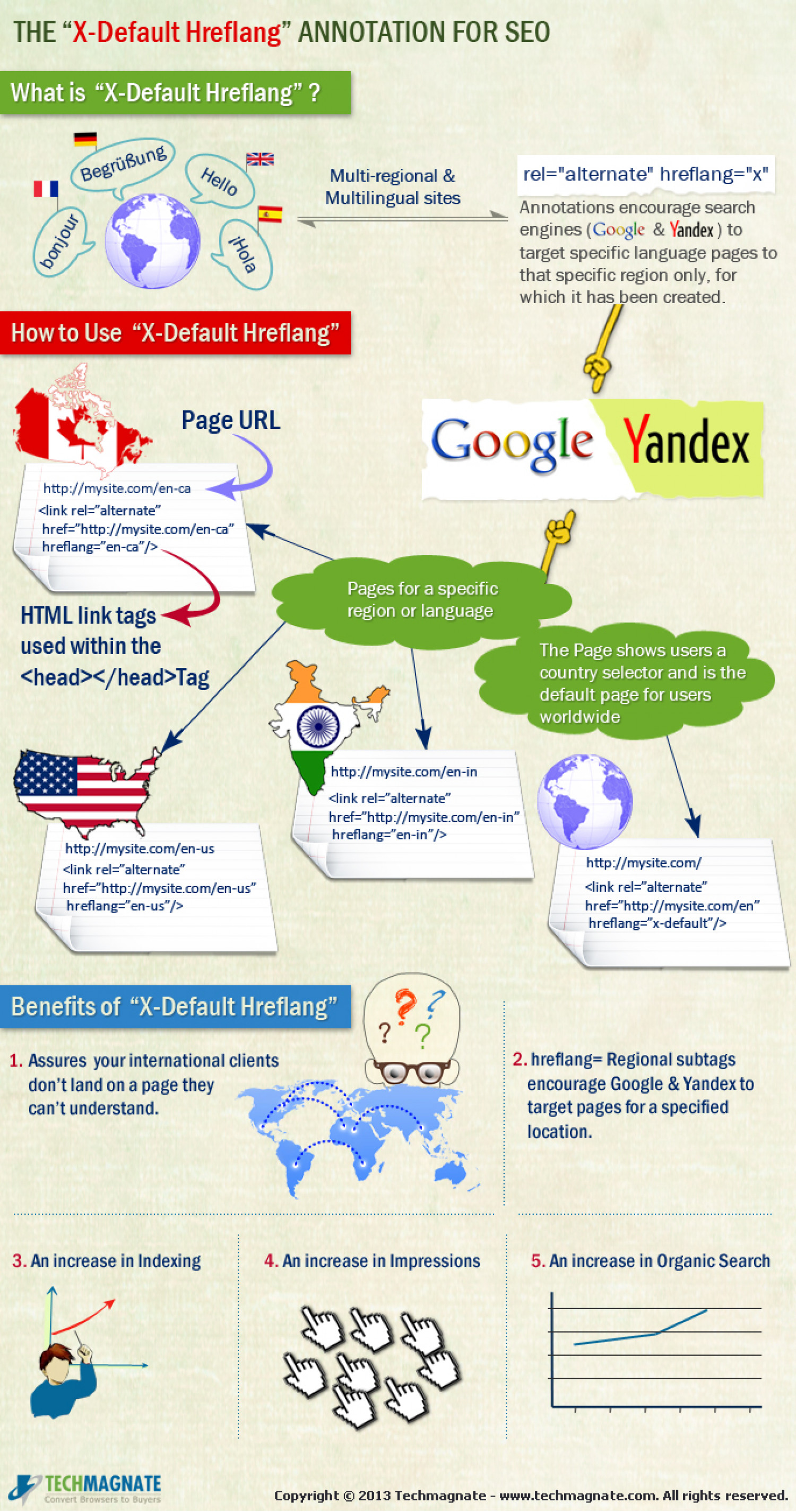 Why is The X-Default Hreflang Annotation Important for SEO? Infographic