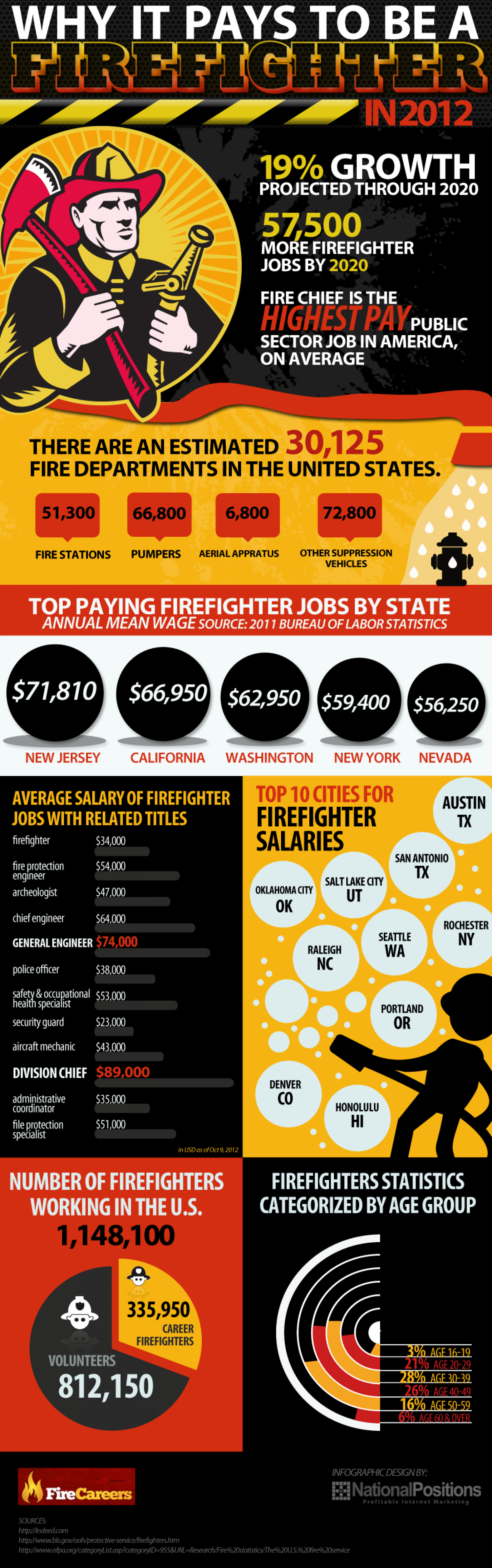 Why it pays to be a Firefighter Infographic