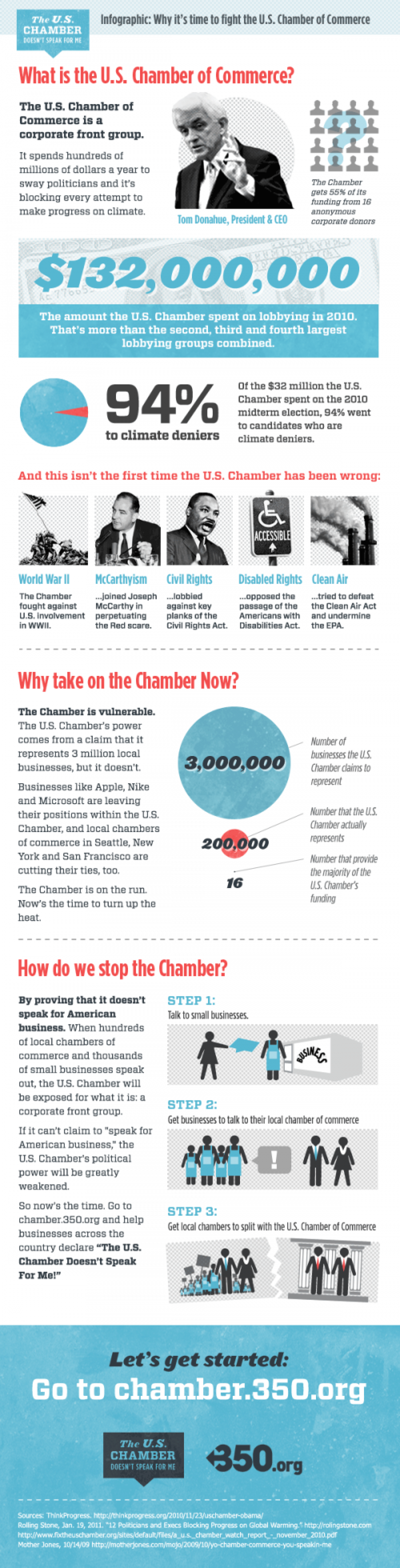 Why It's Time to Fight the Chamber of Commerce Infographic