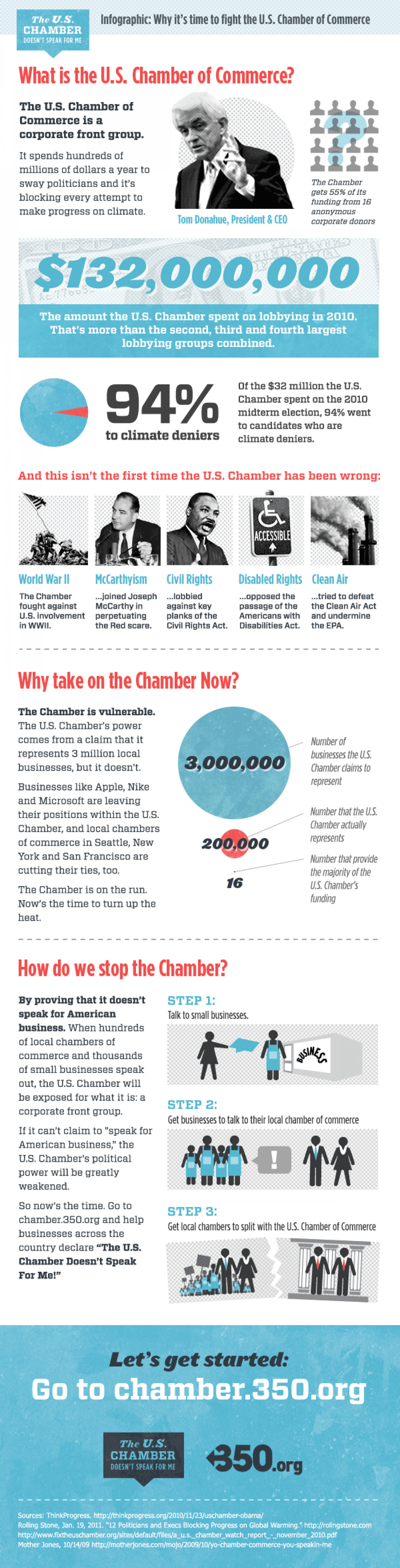 Why it's Time to Fight the U.S Chamber of Commerce  Infographic