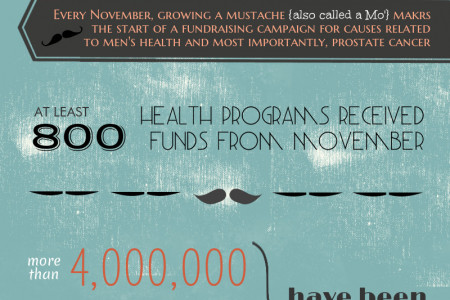 Why Join A Movember Team Infographic