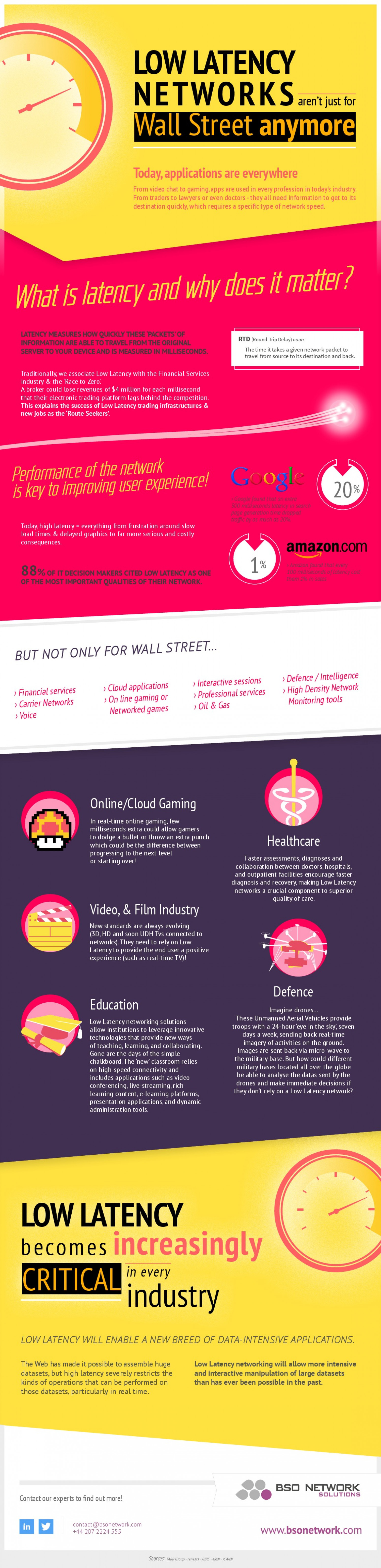 Why low latencies is critical in every industry ? Infographic