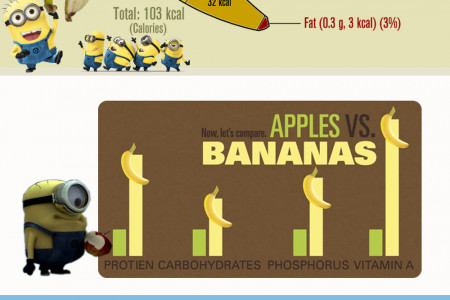 Why Minions Love Bananas Infographic