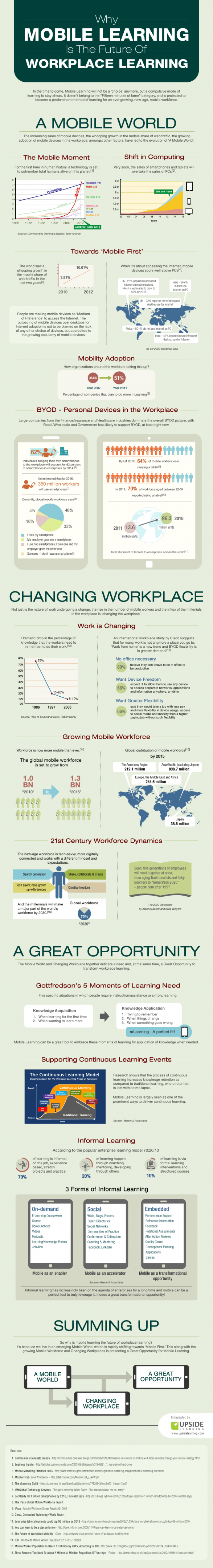 Why Mobile Learning Is The Future Of Workplace Learning